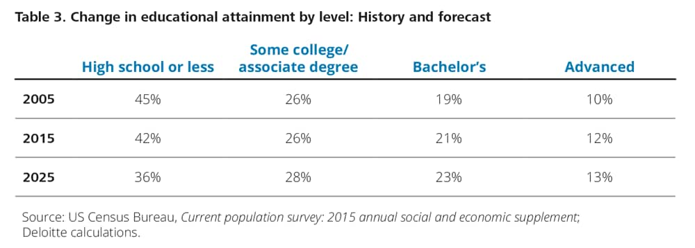 Change in educational attainment by level: History and forecast