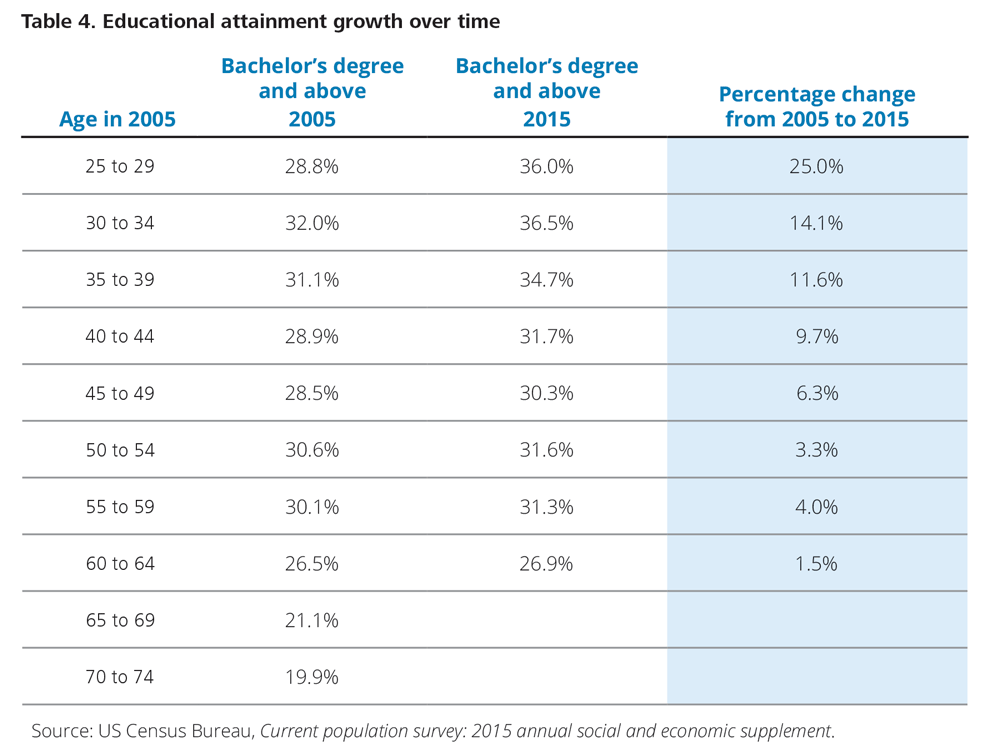Educational attainment growth over time