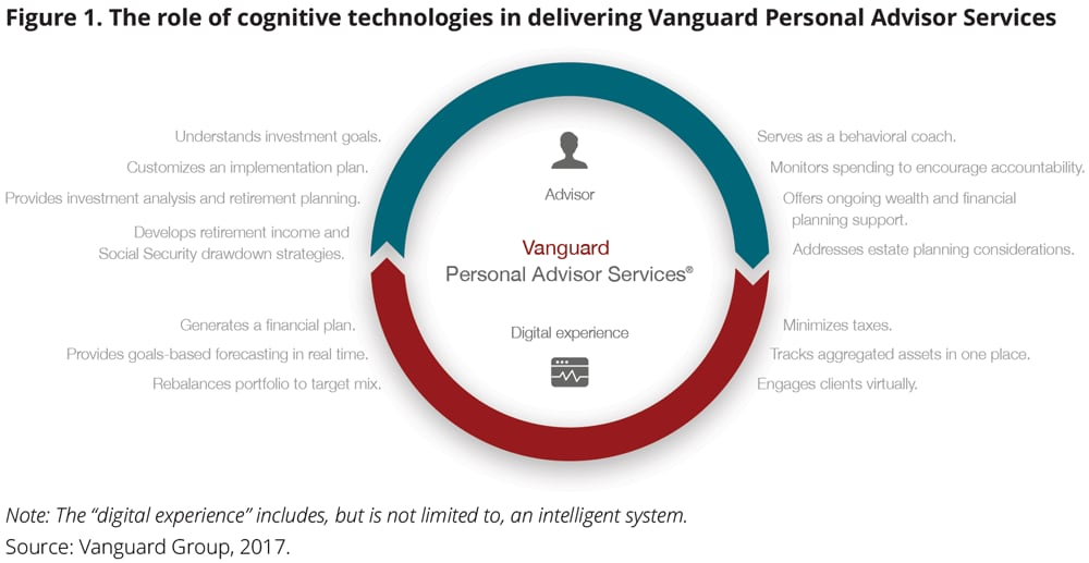 The role of cognitive technologies in delivering Vanguard Personal Advisor Services