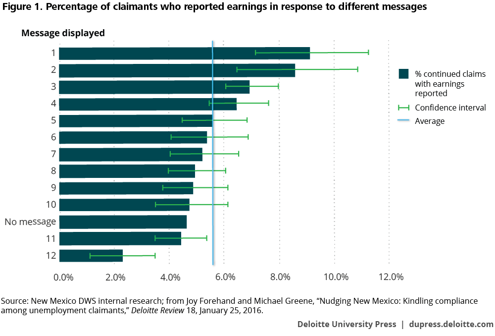 Percentage of claimants who reported earnings in response to different messages