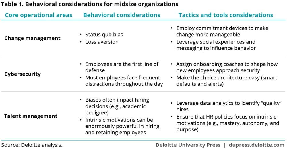 Behavioral considerations for midsize organizations