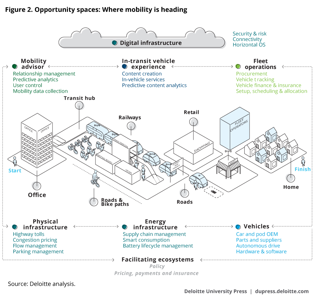 Opportunity spaces: Where mobility is heading