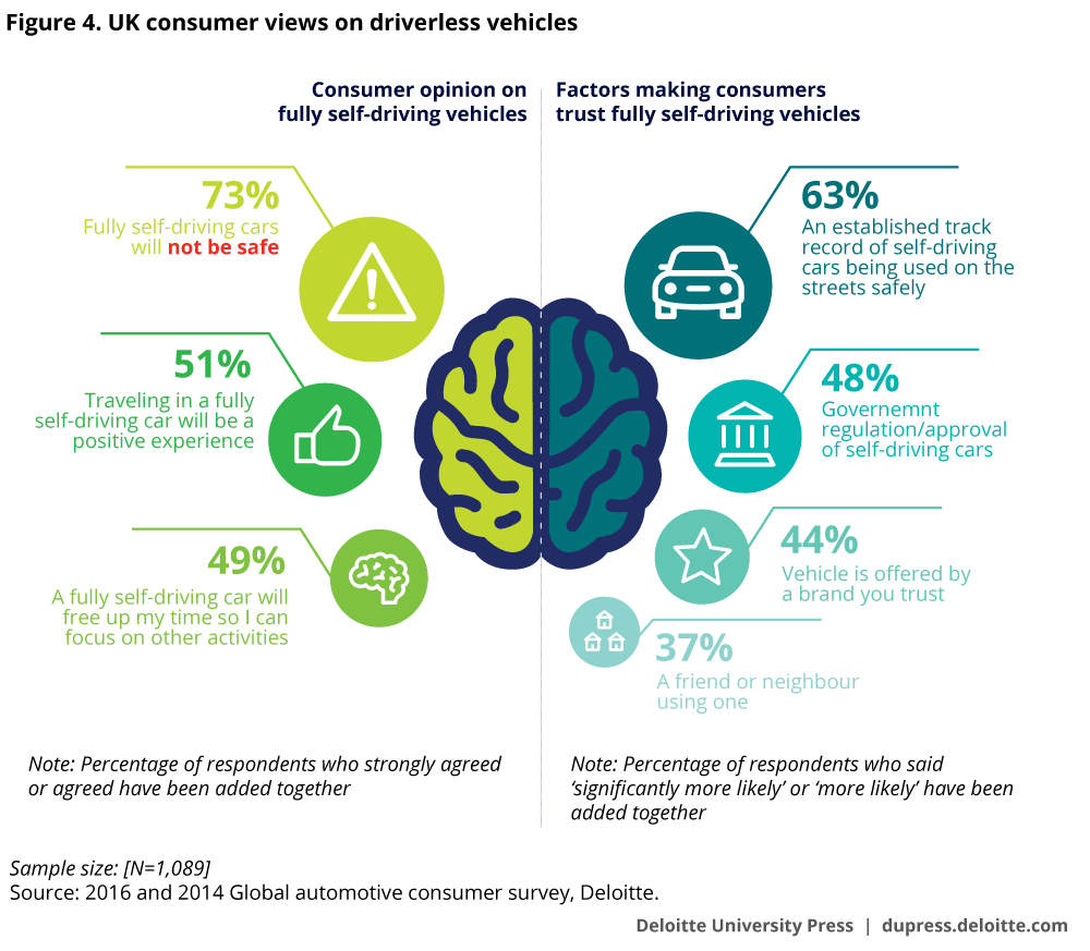 UK consumer views on driverless vehicles