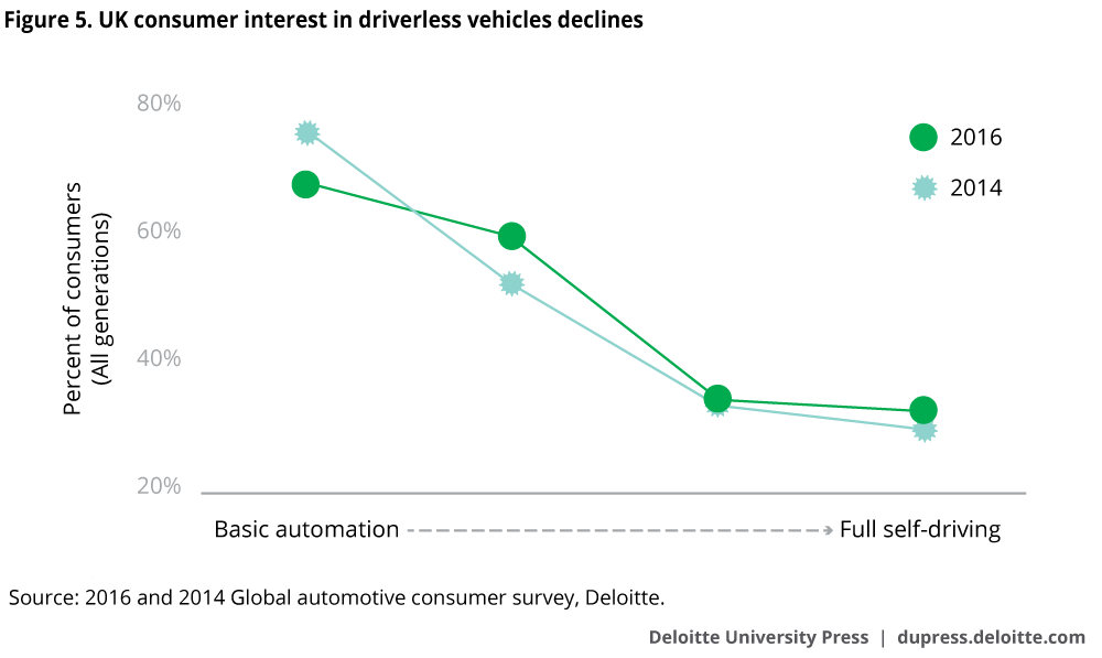 UK consumer interest in driverless vehicles declines