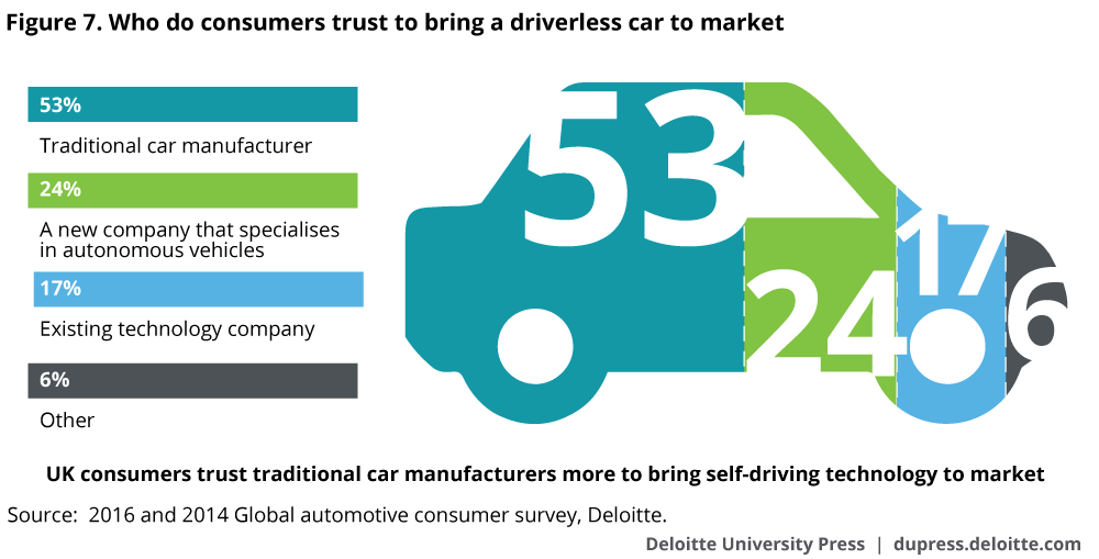 Development of driverless vehicles in the United Kingdom | Deloitte ...
