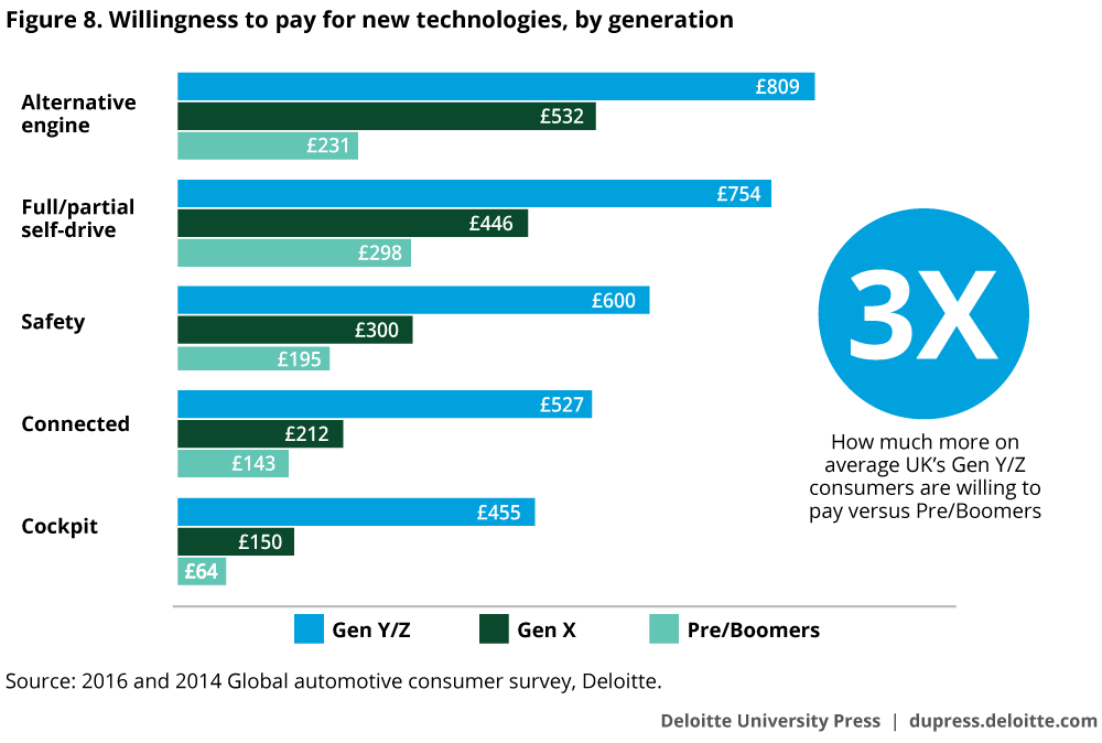 Willingness to pay for auto technologies, by generation