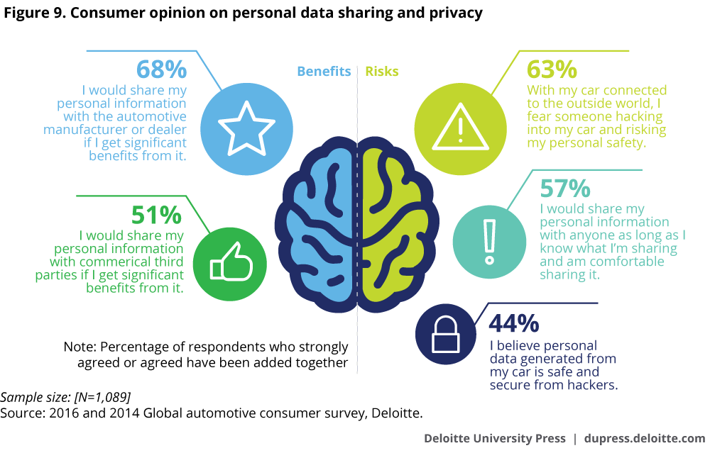 Consumer opinion on personal data sharing and privacy