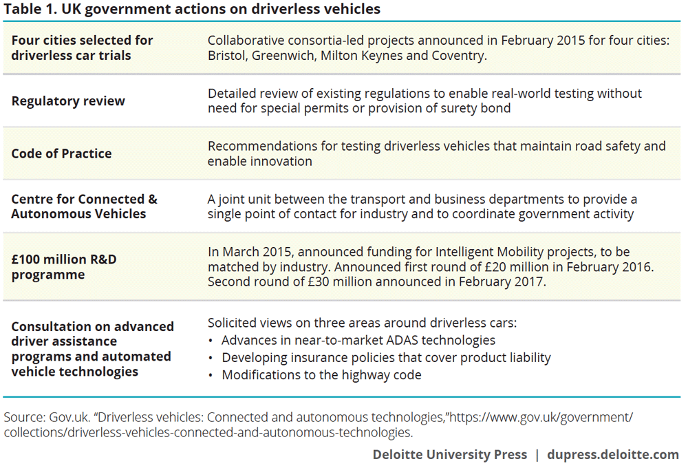 UK government actions on driverless vehicles