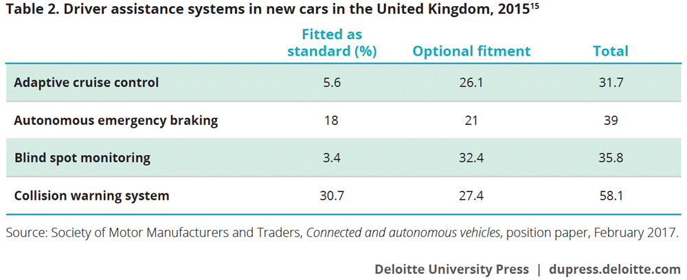 Driver assistance systems in new cars in the United Kingdom, 2015