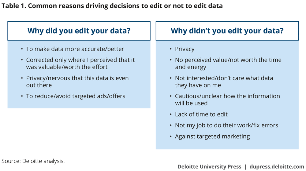 Common reasons driving decisions to edit or not to edit data