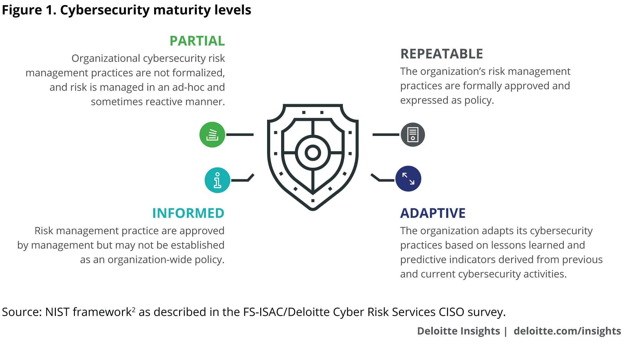 The state of cybersecurity at financial institutions | Deloitte Insights.