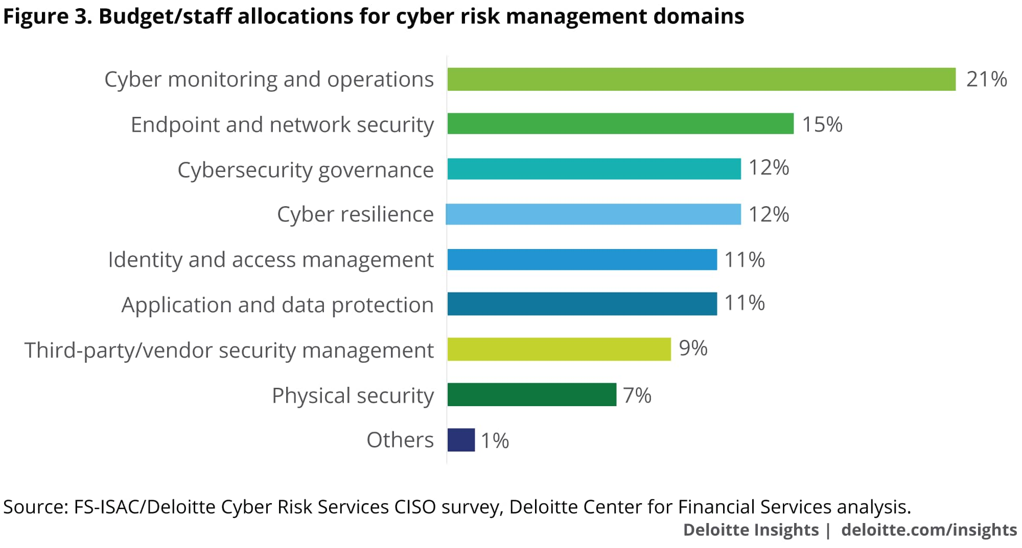 Budget/staff allocations for cyber risk management domains