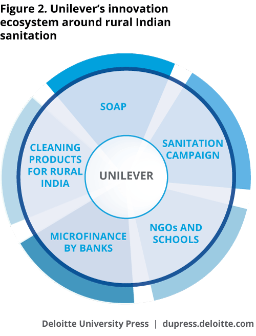 Unilever's innovation ecosystem around rural Indian sanitation