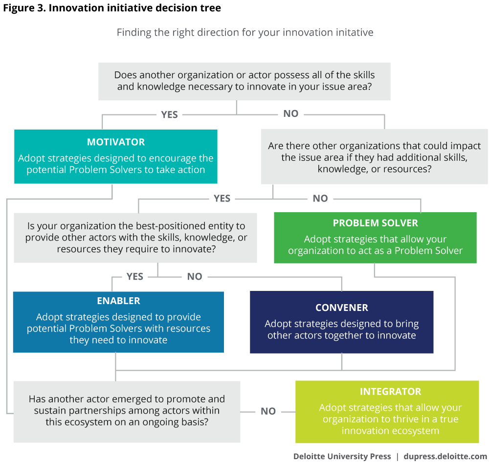 Innovation initiative decision tree