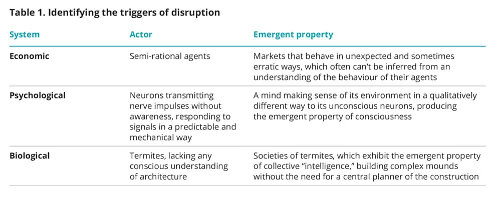 Identifying the triggers of disruption