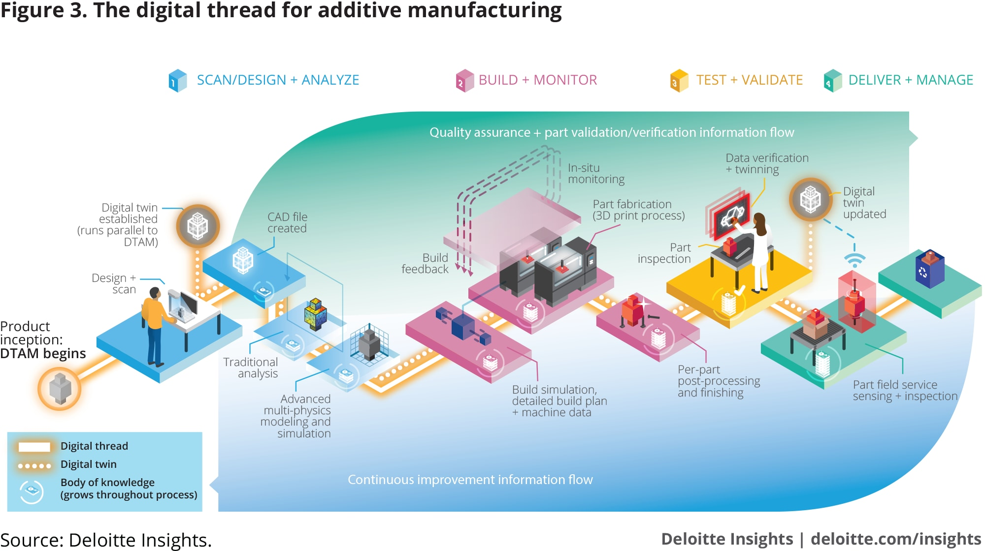 The digital thread for additive manufacturing
