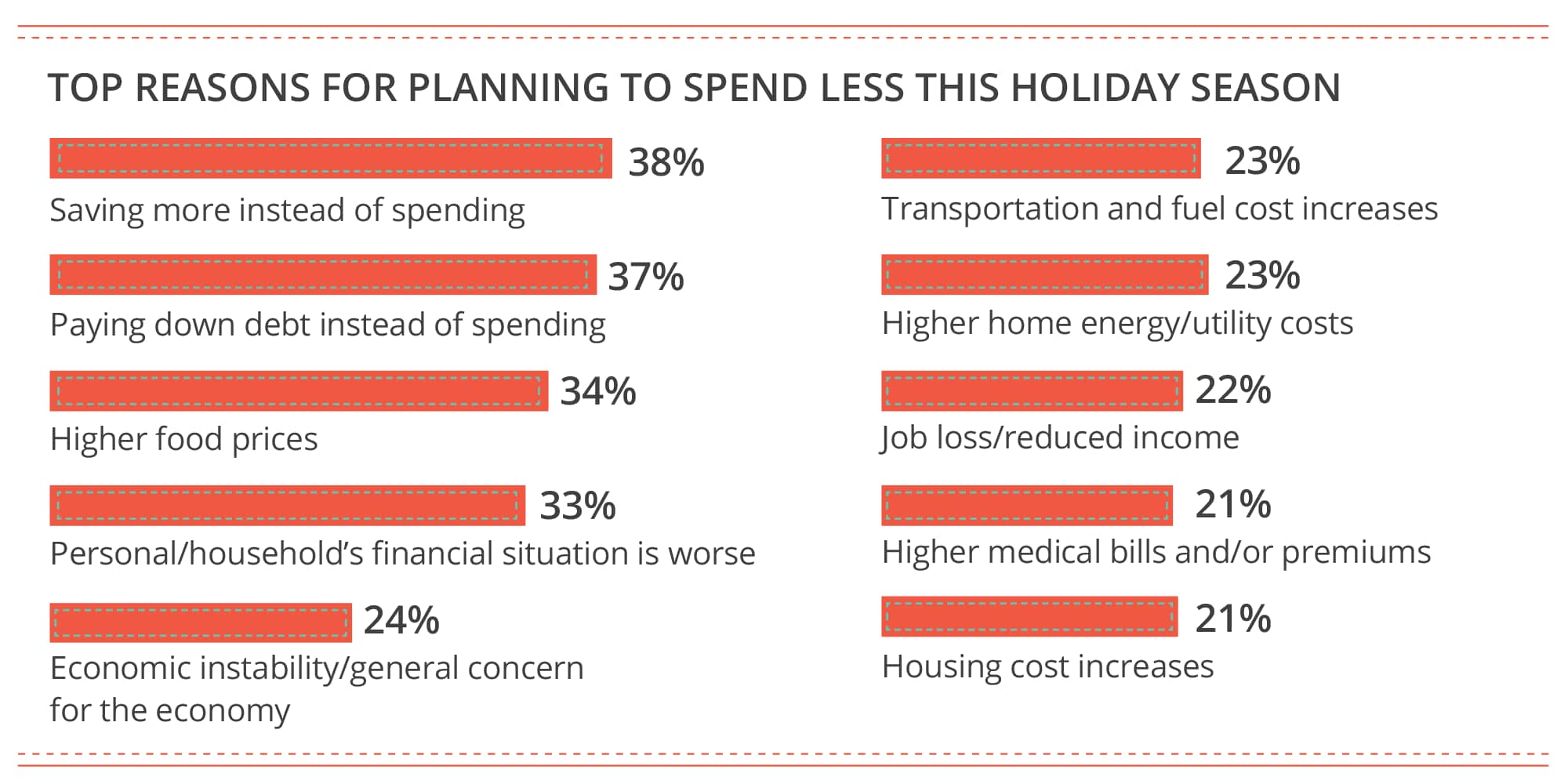 Top reasons for planning to spend less this holiday season