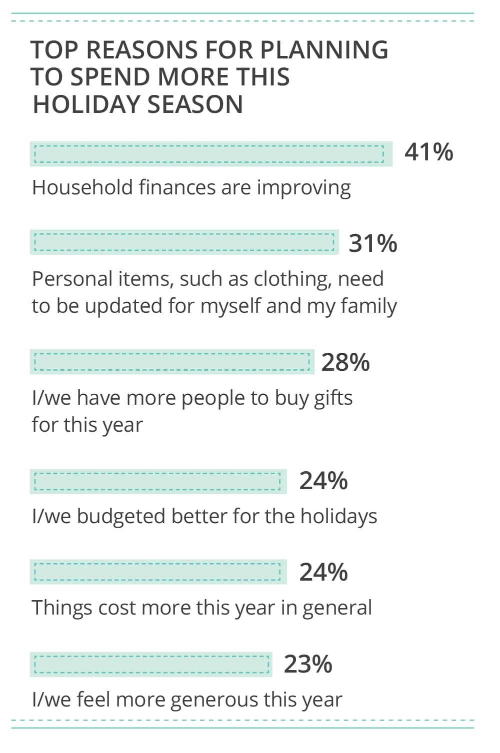 Top reasons for planning to spend more this holiday season