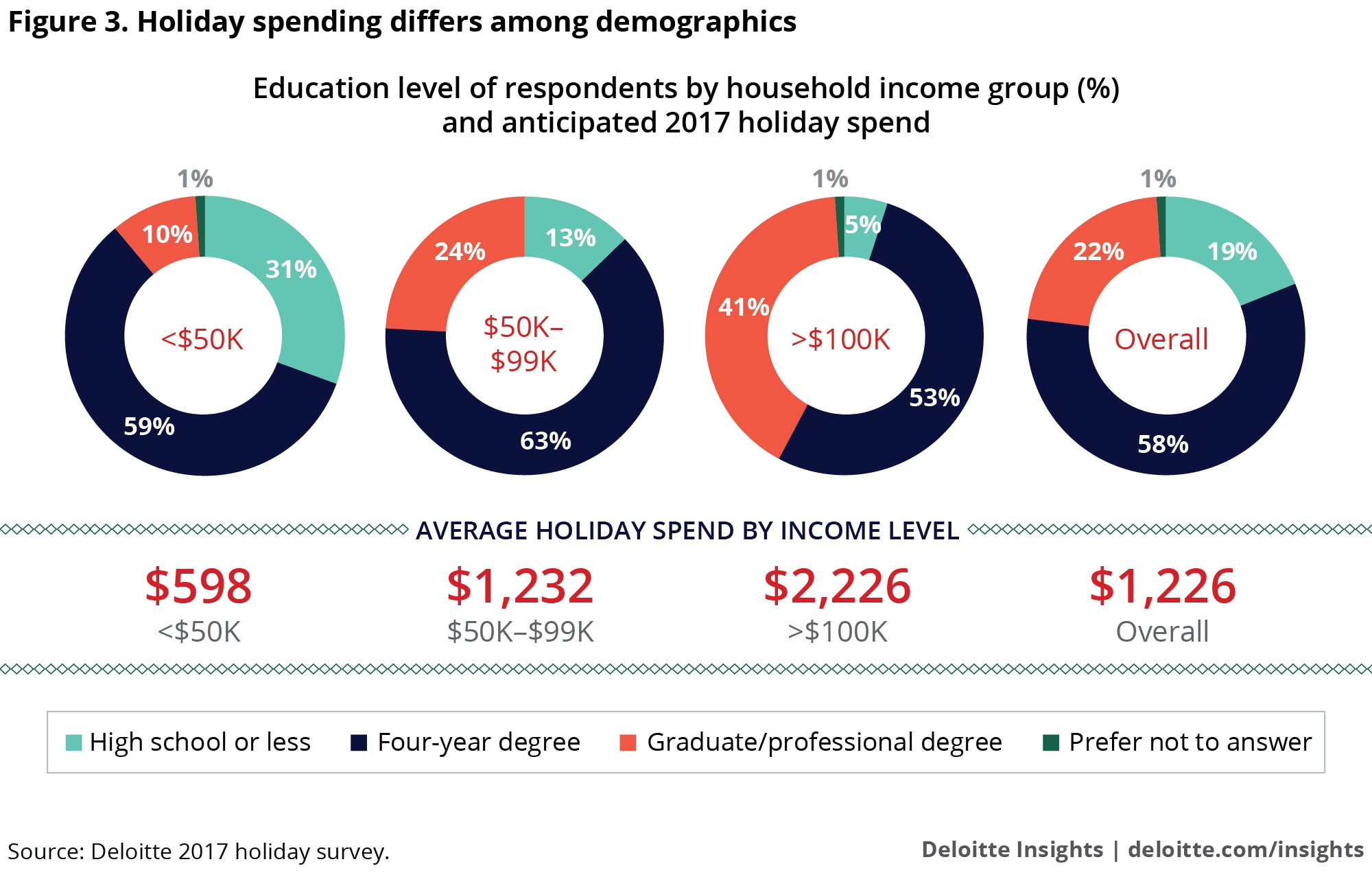 Holiday spending differs among demographics