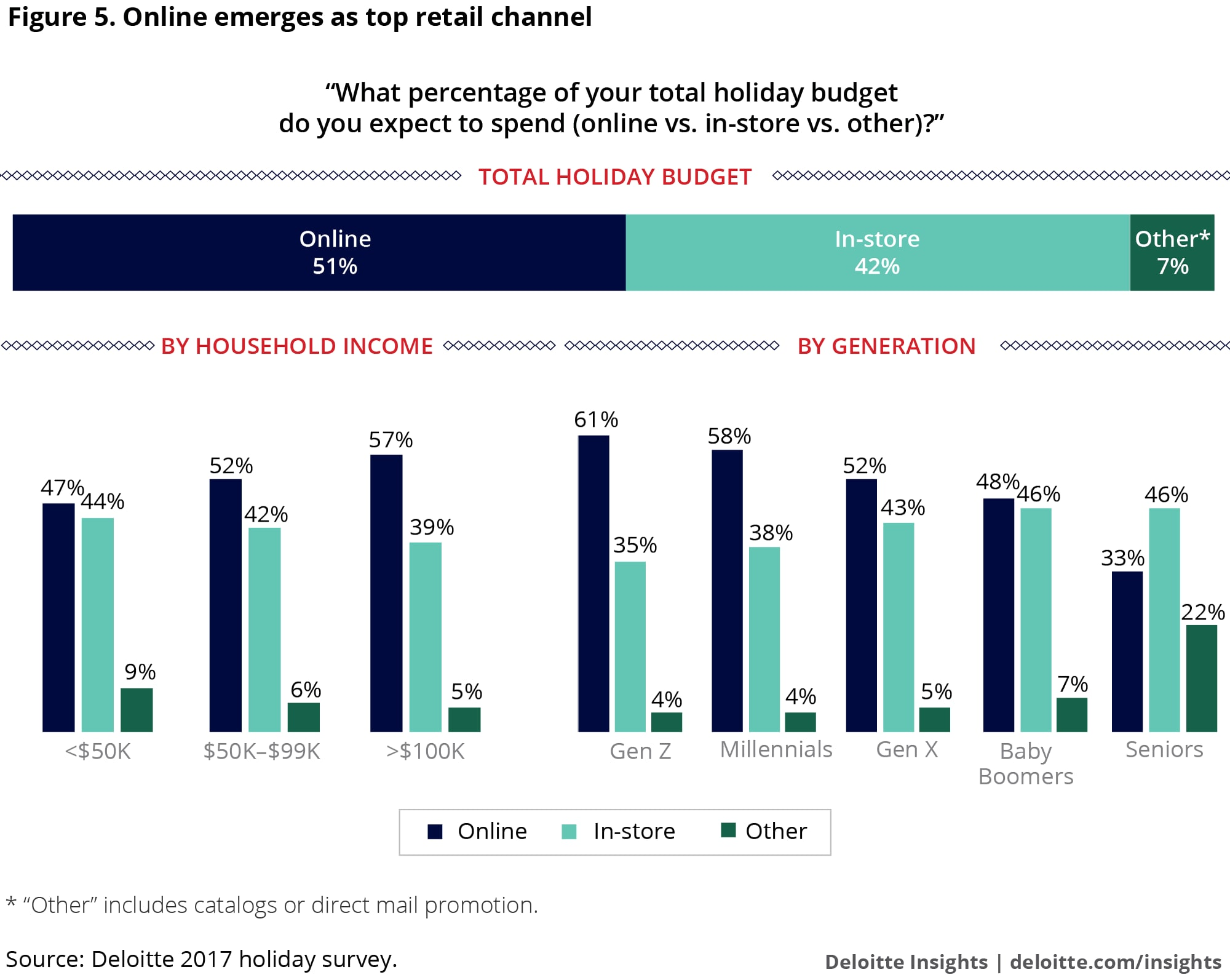 Online emerges as top retail channel