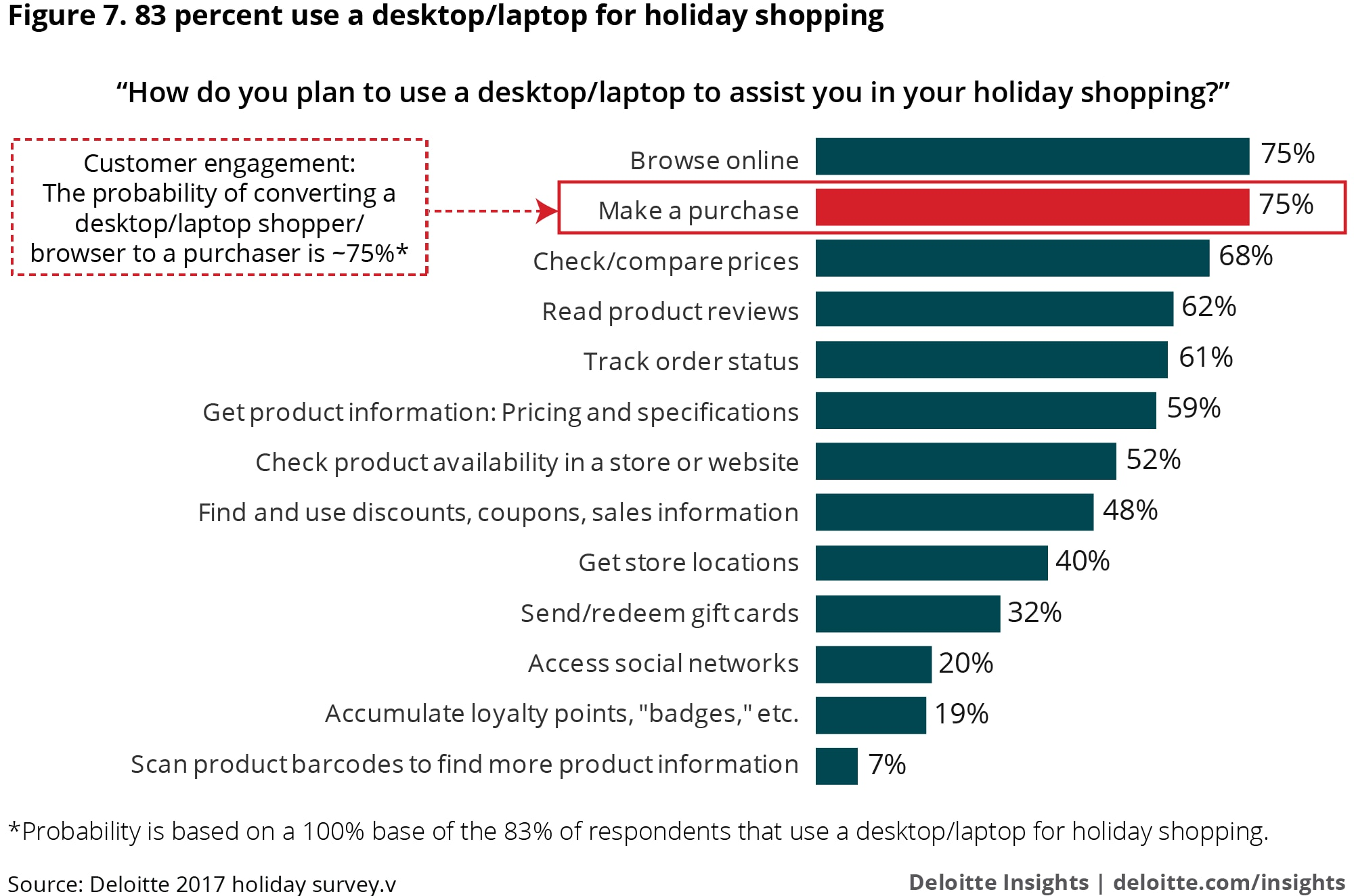 Desktop and laptop usage for holiday shopping