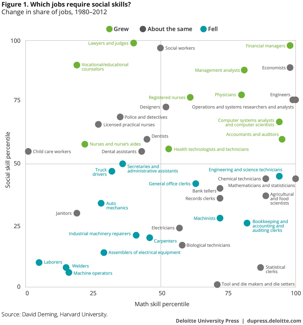 The changing nature of careers in the 21st century | Deloitte Insights