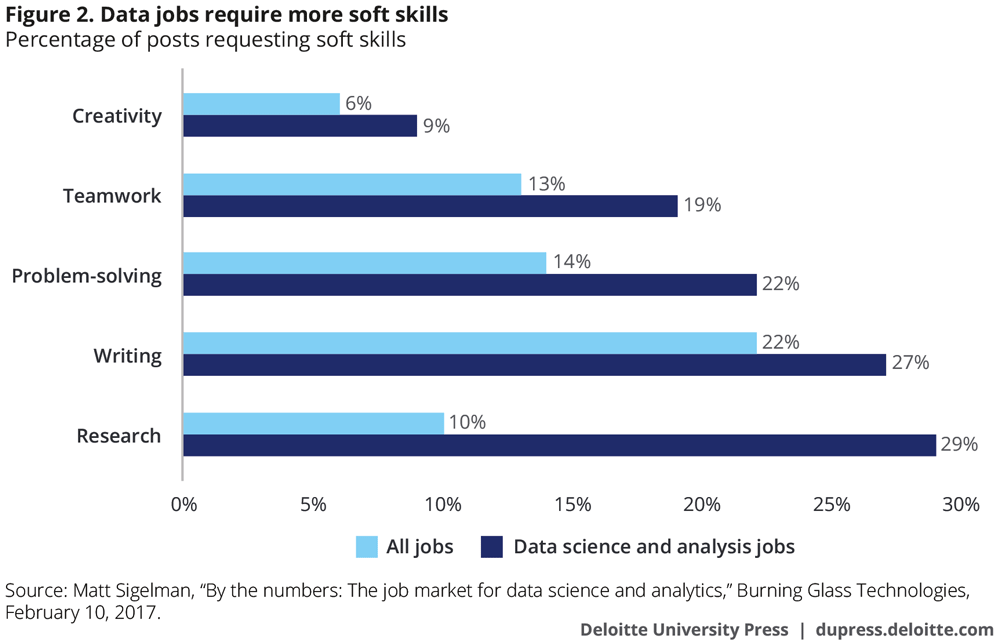 The changing nature of careers in the 21st century