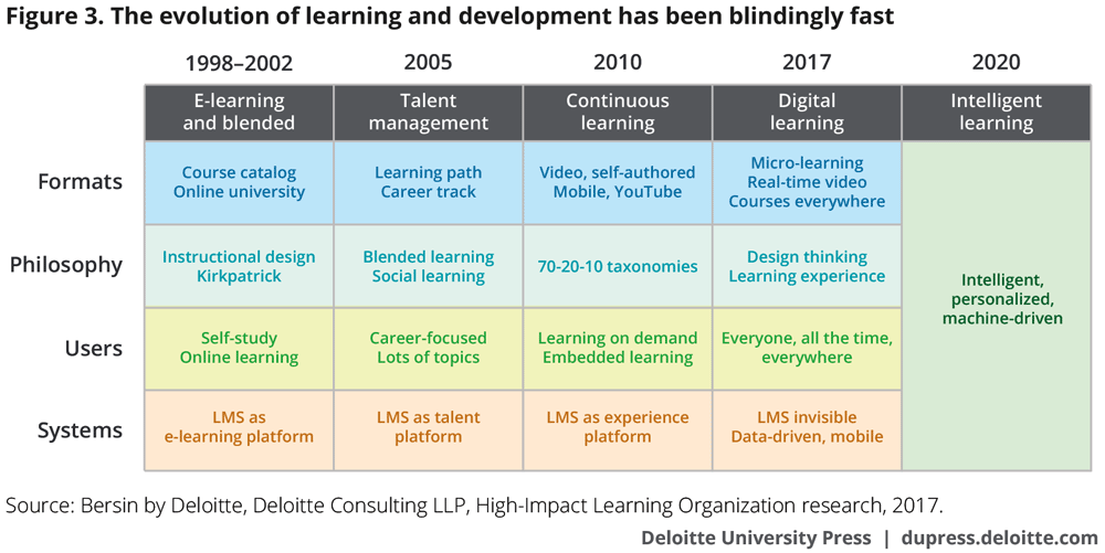 The evolution of L&D has been blindingly fast