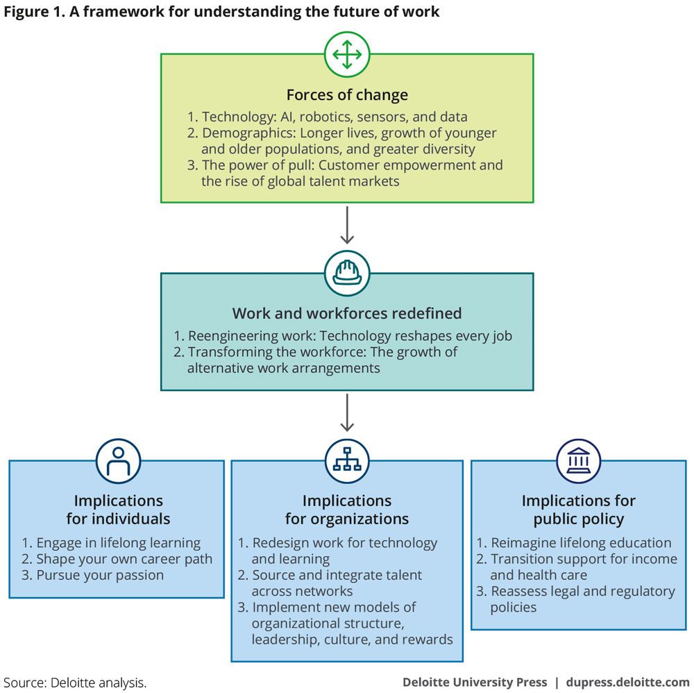 A framework for understanding the future of work
