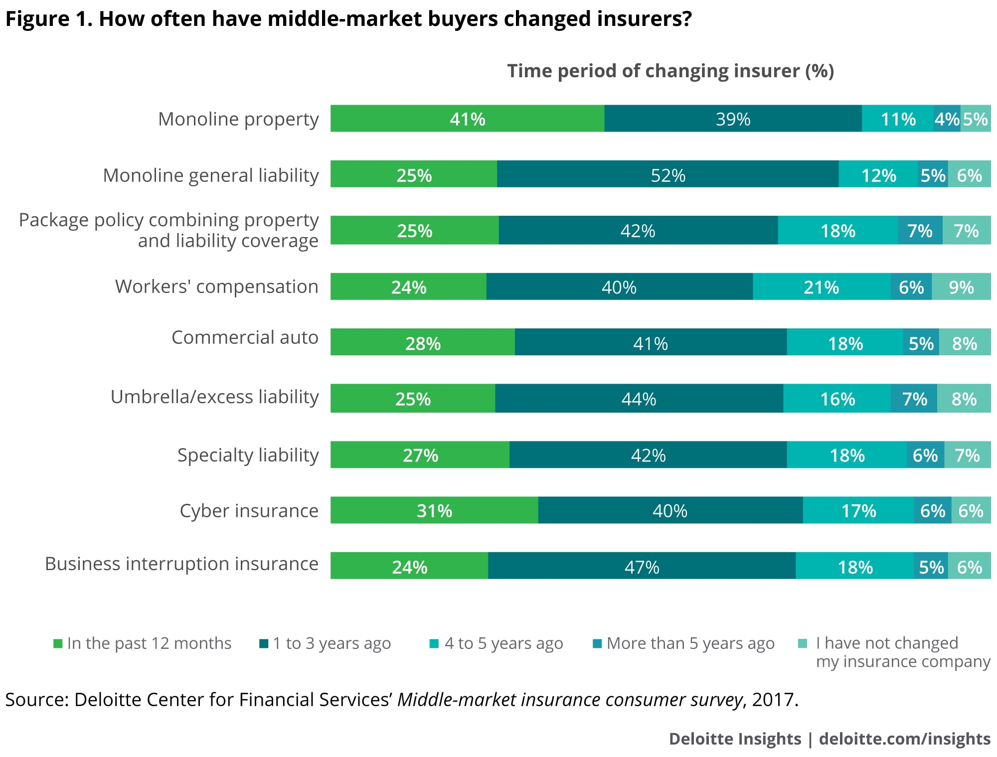How often have middle-market buyers change insurers?