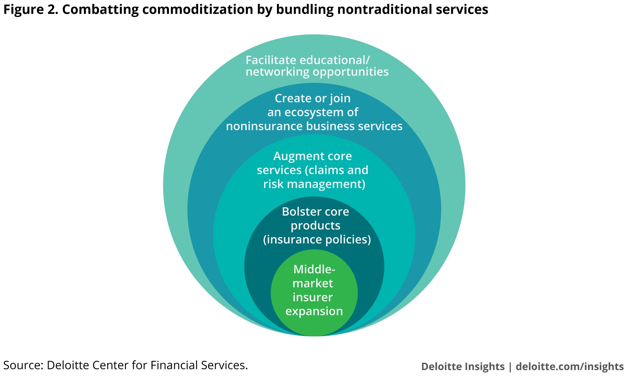 Combatting commoditization by bundling nontraditional services