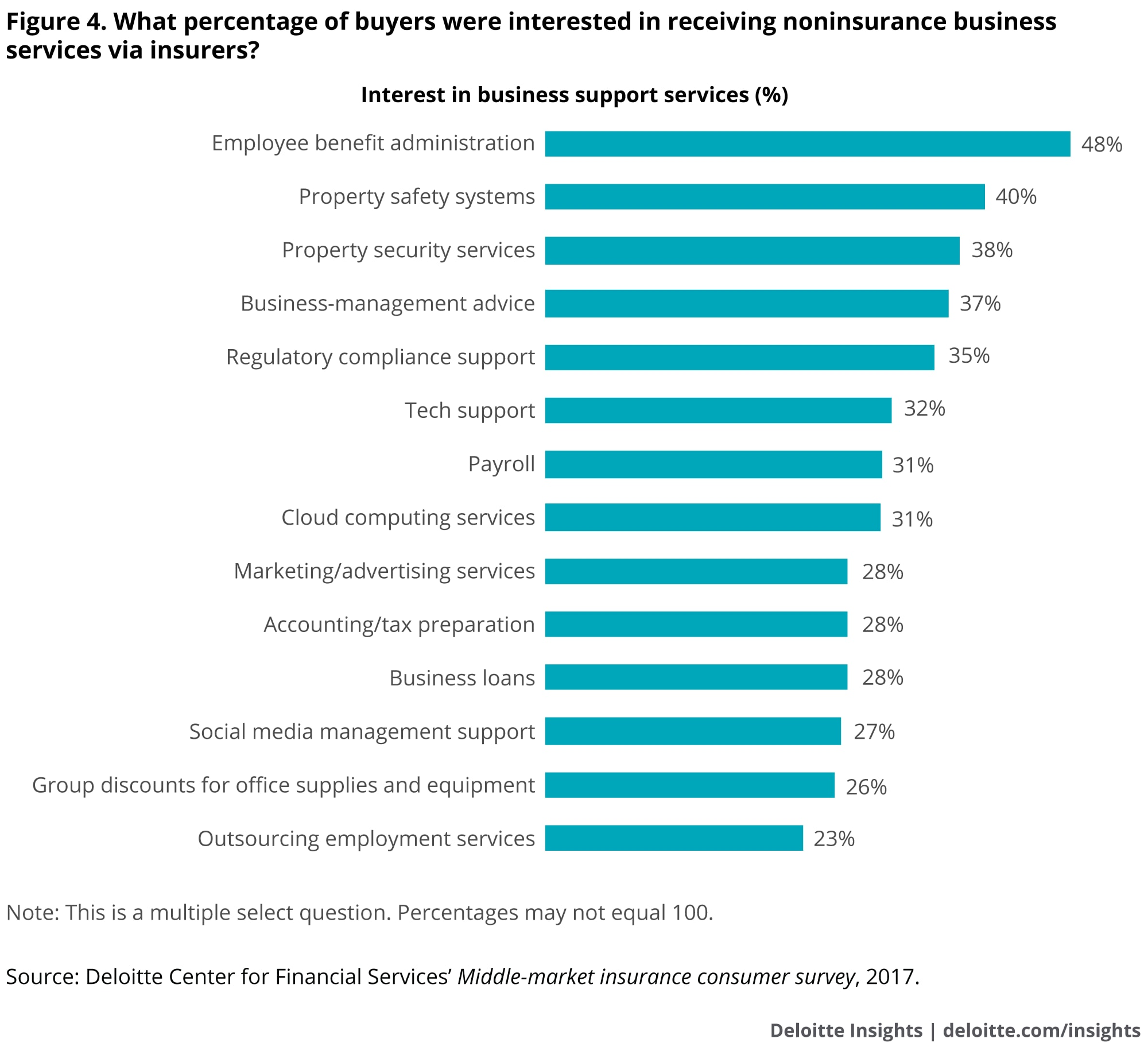 What percentage of buyers were interested in receiving noninsurance business services via insurers?