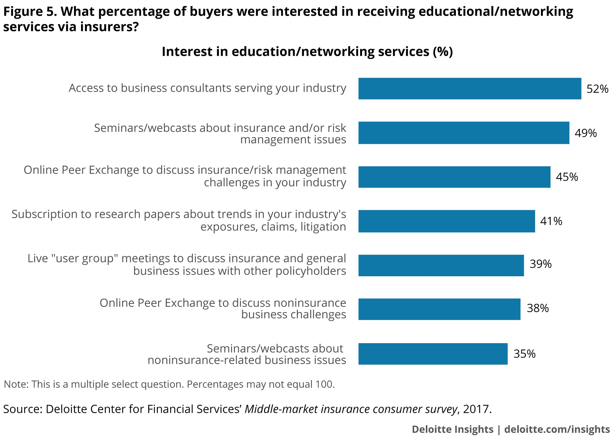 What percentage of buyers were interested in receiving educational/networking services via insurers?