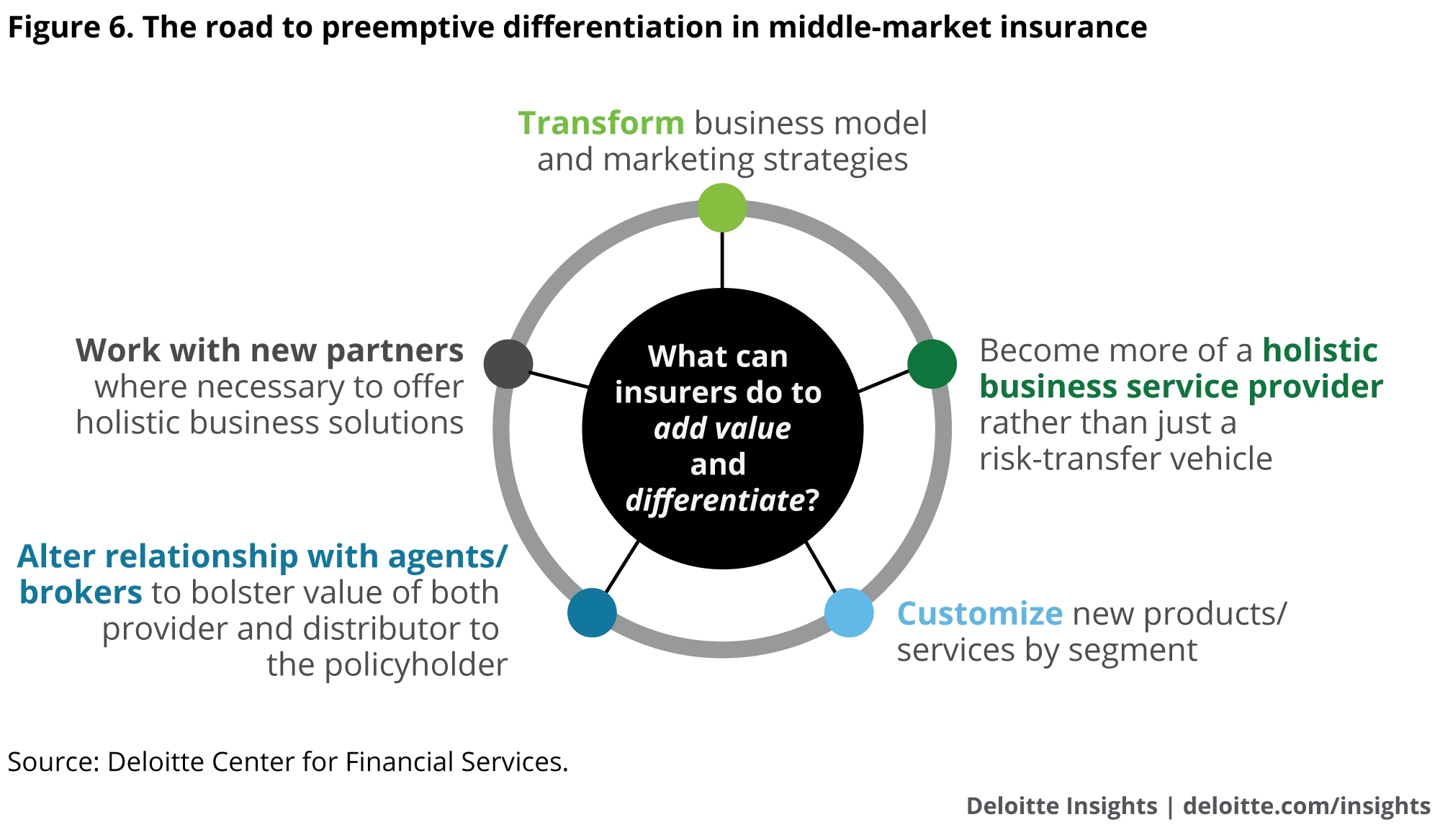 The road to preemptive differentiation in middle-market insurance