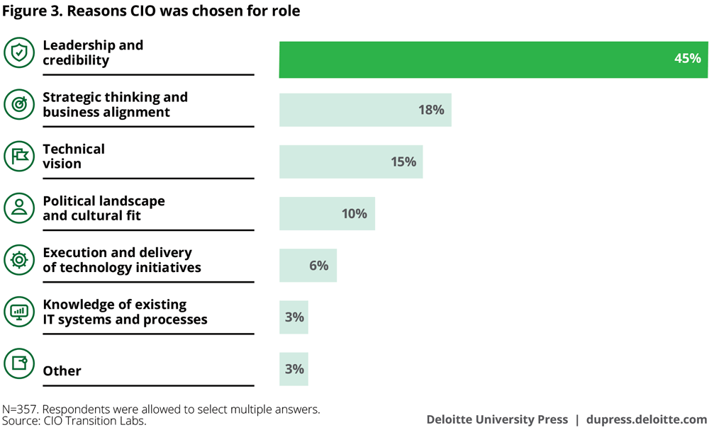 Reasons CIO was chosen for role