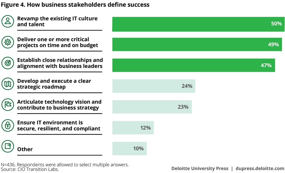How business stakeholders define success