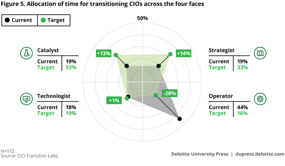 Allocation of time for transitioning CIOs across the four faces