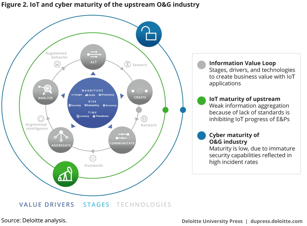 IoT technology and cyber maturity of the upstream O&G industry