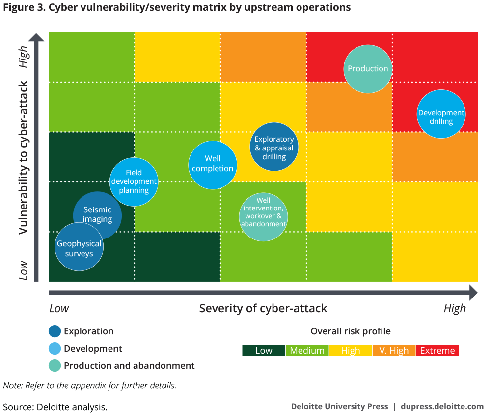 Cyber vulnerability/severity matrix by O&G upstream operations