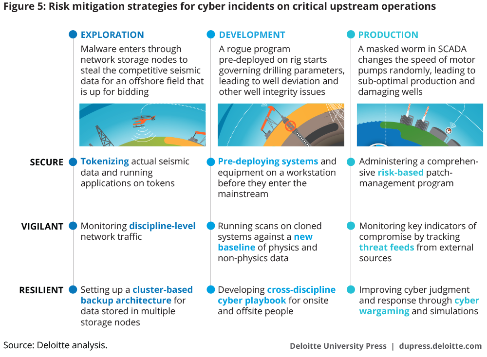 Risk mitigation strategies for cyber incidents on critical upstream operations