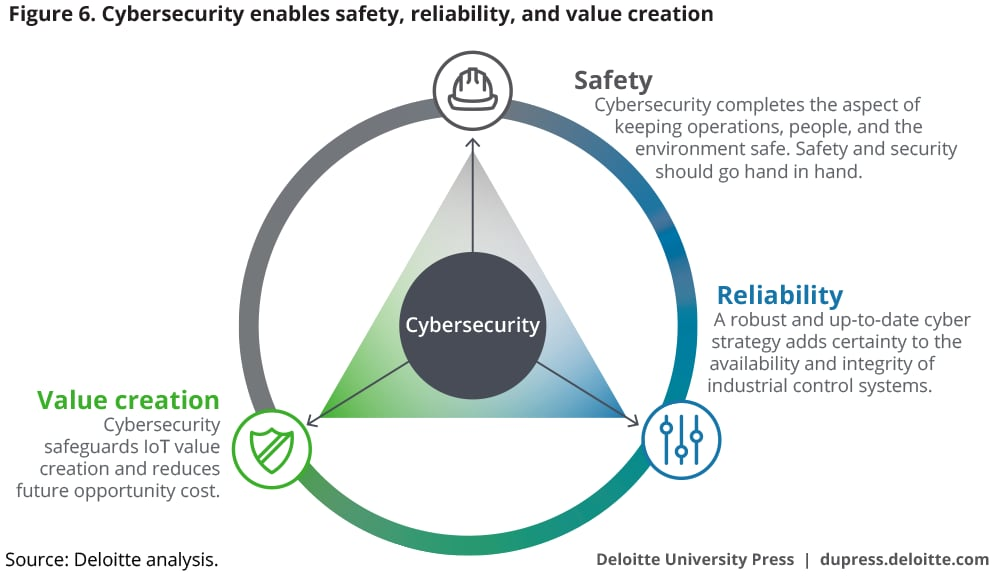Cybersecurity enables safety, reliability, and value creation