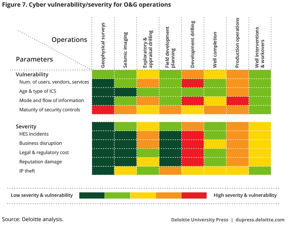 Cyber vulnerability/severity for O&G operations