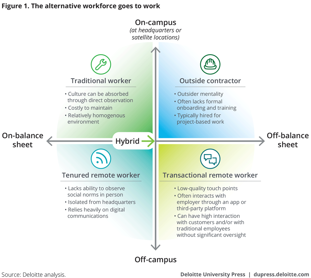 The alternative workforce goes to work
