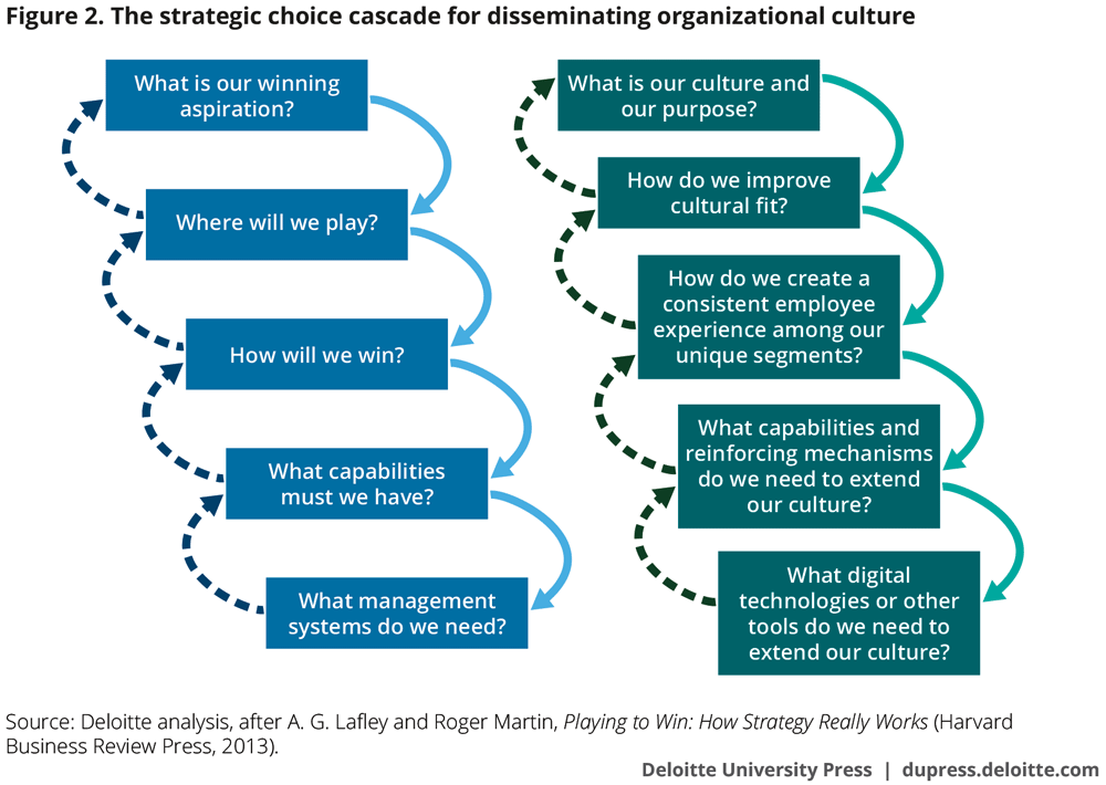 The strategic choice cascade for disseminating organizational culture