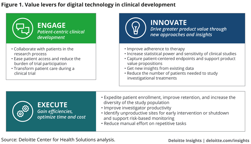 Value levers for digital technology in clinical development