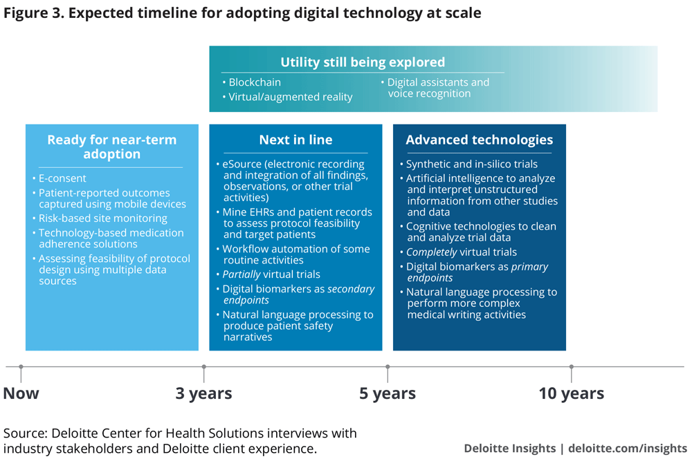 Expected timeline for adopting digital technology at scale