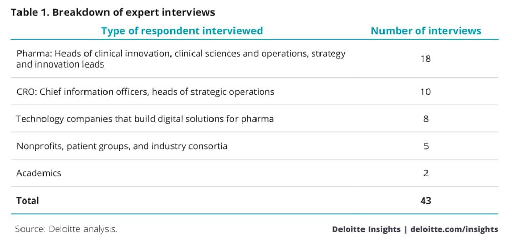 Digital R&D and the future of clinical development