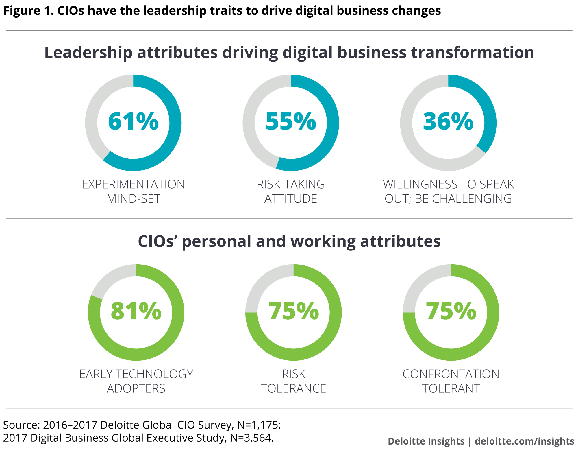 CIOs have the leadership traits to drive digital business changes