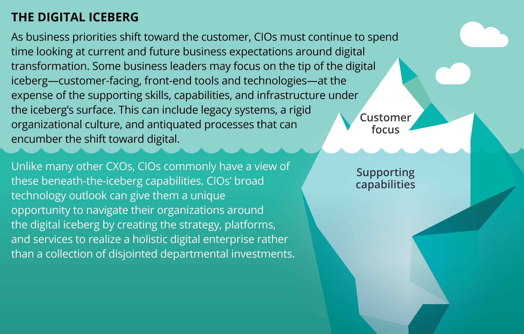 The Digital Iceberg