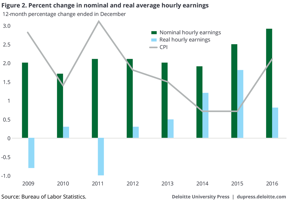 Percentage change in nominal and real average hourly earnings